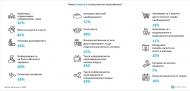 Проучване: Потребителско поведение по време на COVID-19